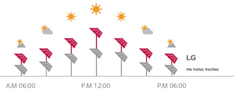 Tấm pin mặt trời LG NeON 2 tạo ra nhiều điện hơn khi trời nắng tốt
