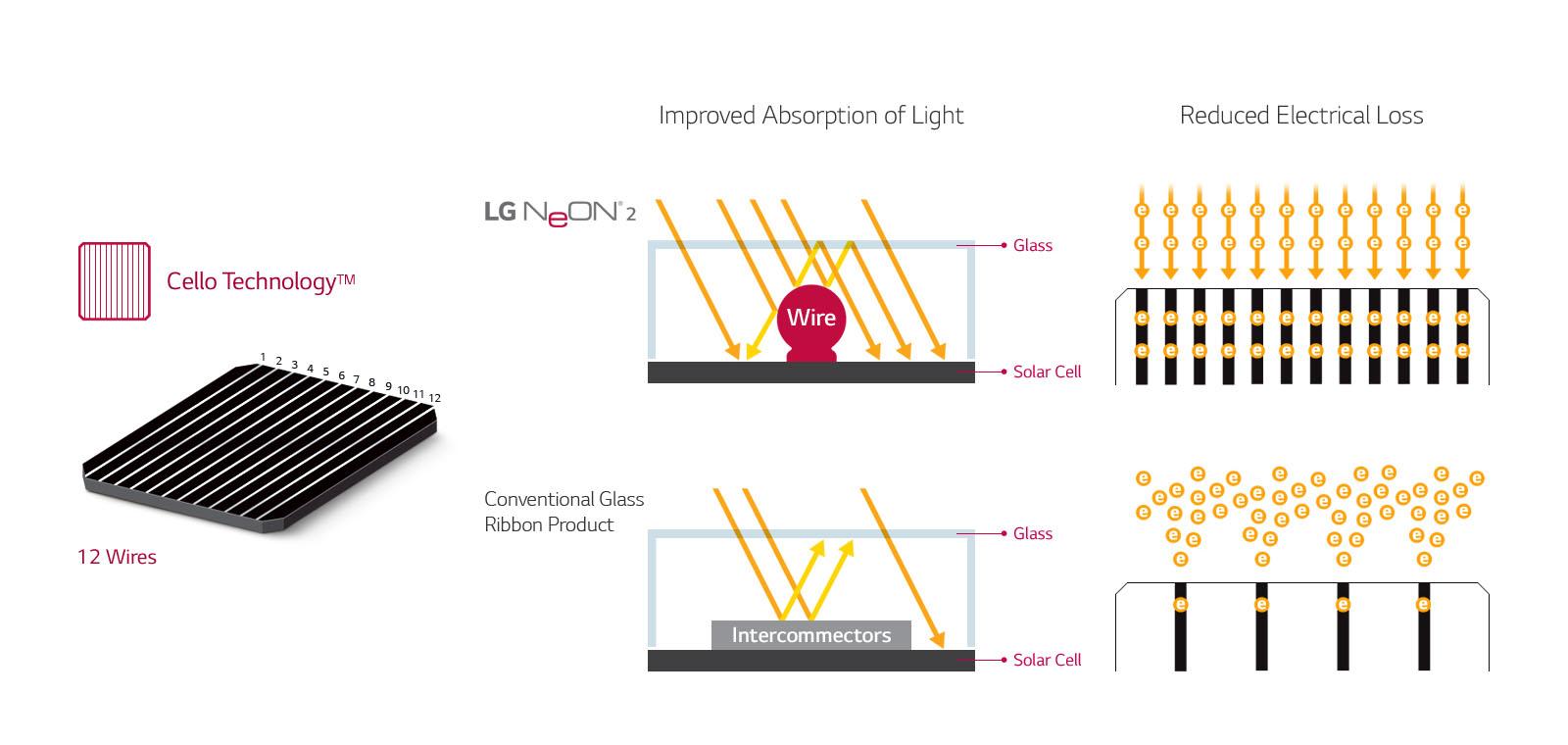 NISU pin mặt trời LG Neon2 400w công nghệ Cello