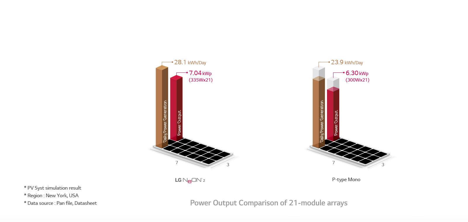 Pin mặt trời LG Neon2 400w sản sinh ra nhiều năng lượng hơn các tấm pin mặt trời thông thường