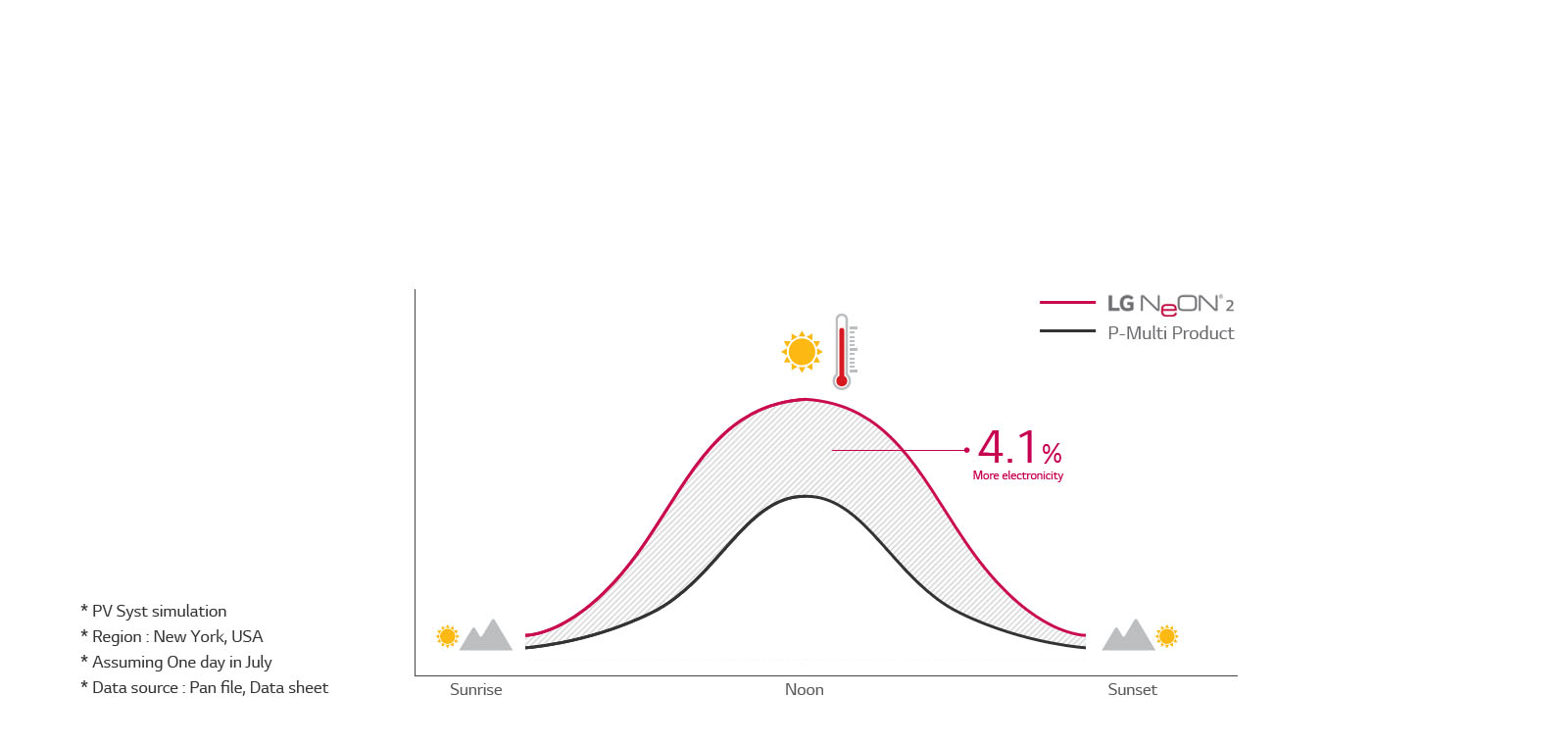 Pin mặt trời LG Neo2 400w có hiệu năng mạnh mẽ trong môi trường phức tạp