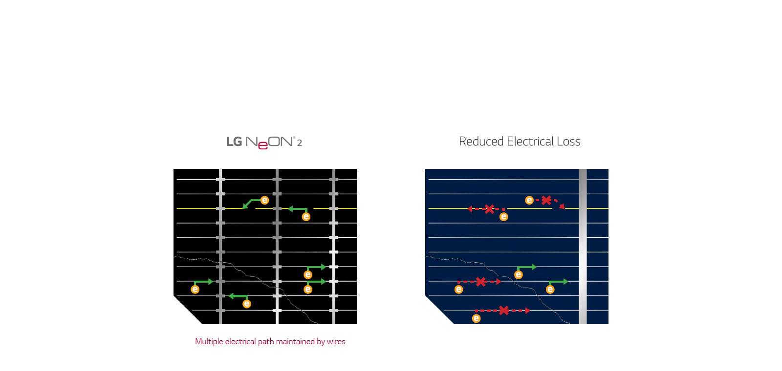 Pin mặt trời LG Neon2 400w tăng cường độ tin cậy lâu dài