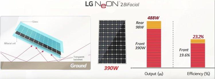 Tam pin mat LG Neon 2 bifacial hieu suat